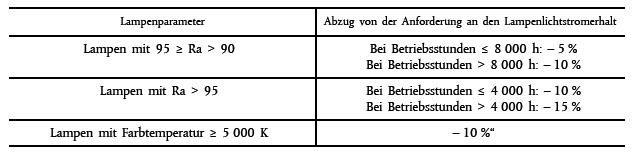 Farbtemperatur Tabelle anhang iii vo eg nr 245 2009 verordnung über die