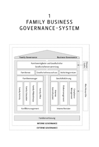 Dokument Family Business Governance-System